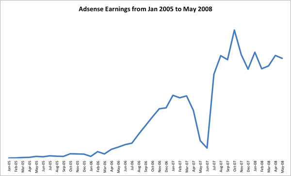adsense-earnings