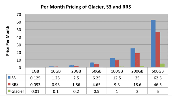 Everything You Need to Know About Amazon Glacier