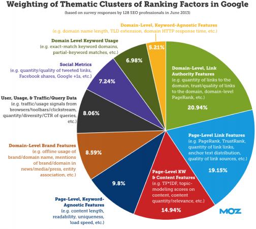 MOZ-Survey-2013