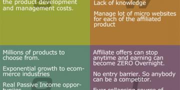 SWOT Analysis of Affiliate Marketing