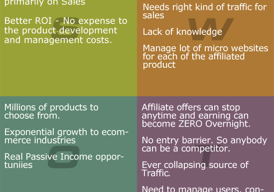 SWOT Analysis of Affiliate Marketing