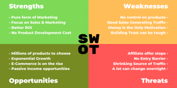 The SWOT Analysis of Affiliate Marketing