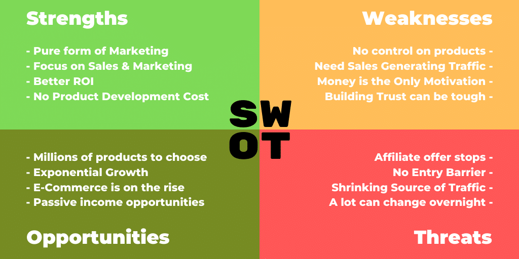 SWOT Analysis Affiliate Marketing
