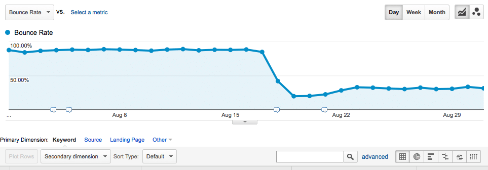 How to Measure Actual Bounce Rate in Google Analytics