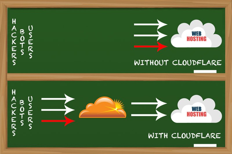 with-without-cloudflare.jpg
