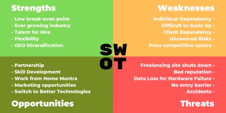 SWOT Analysis Freelancing