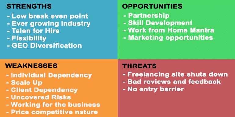 SWOT Analysis of Self-Employed Individual Freelancers