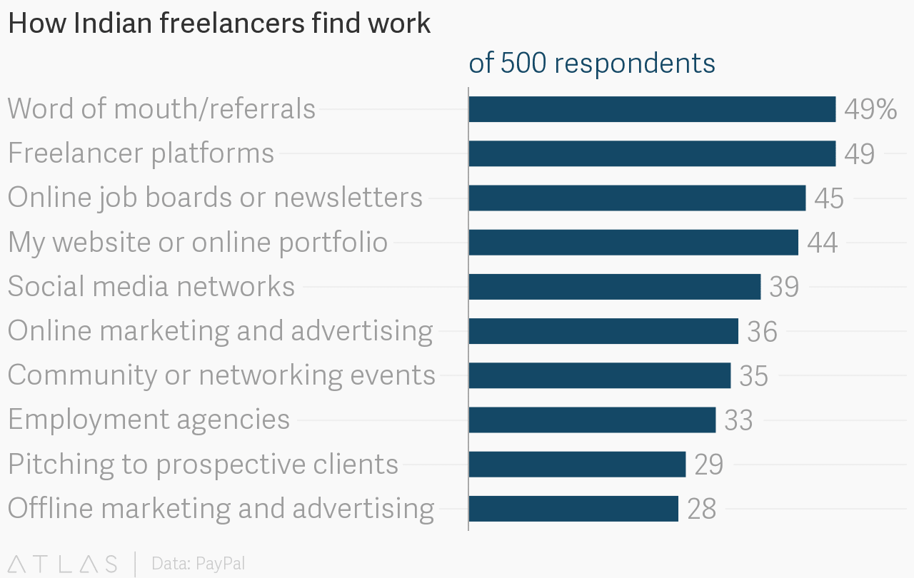 how Indian freelancers found work