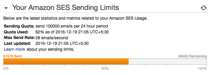Amazon SES – My View After Using It For 9 Months