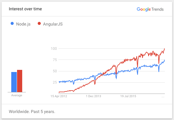 google trend of js framework to learn programming language