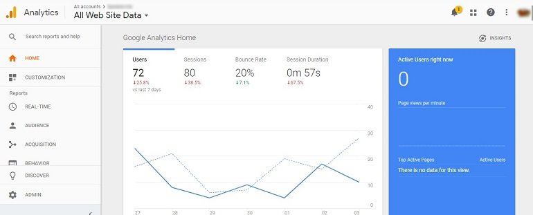 Google Analytics Traffic Analysis Tool