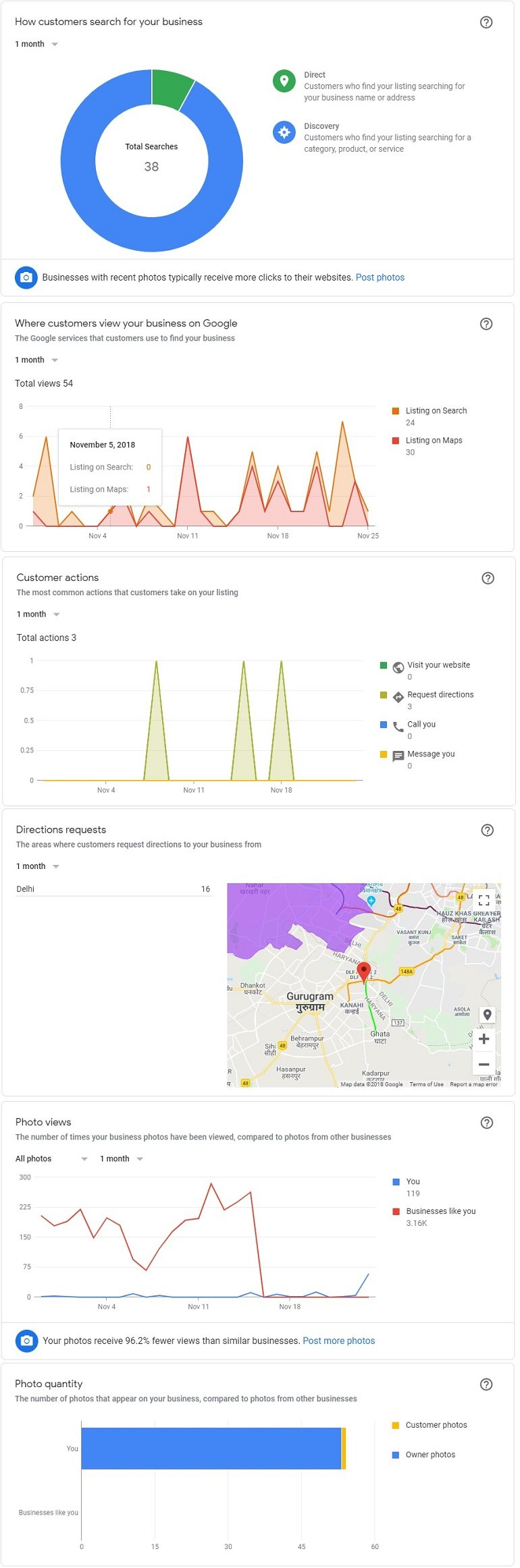 Insight Data Google My Business