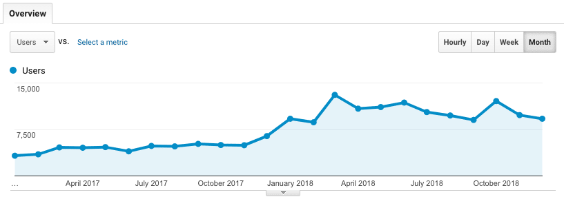 2019 SEO Strategies for IMTips like 2018