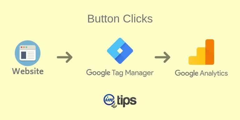 How to Track Button Clicks Via Google Tag Manager?