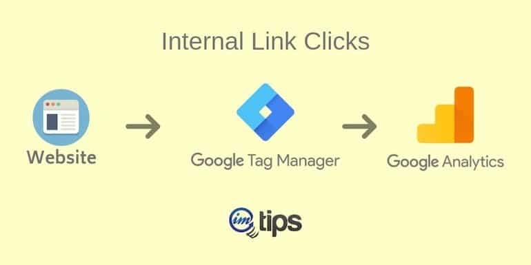 How to Track Internal Link Clicks Via Google Tag Manager