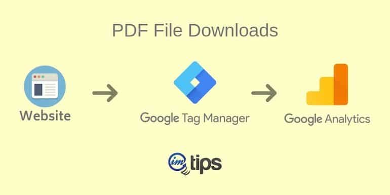 How to Track PDF File Downloads Via Google Tag Manager?