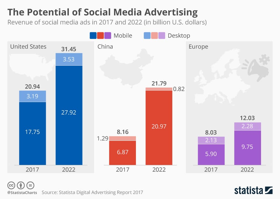 potential of social media by statista