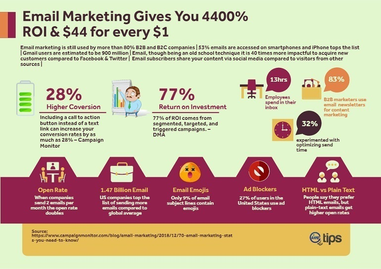 email marketing infographics for imtips.co