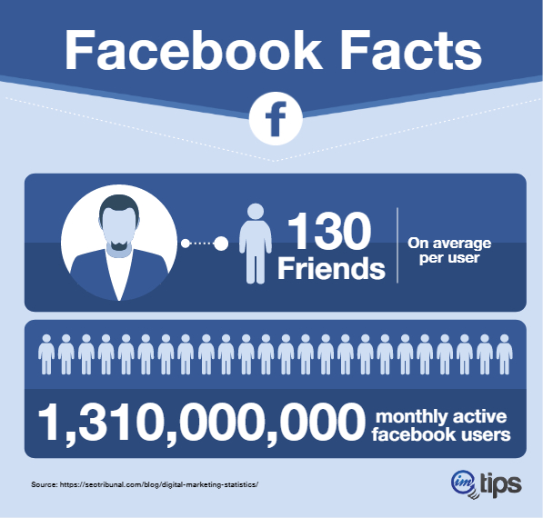 facebook stats infographics for imtips.co