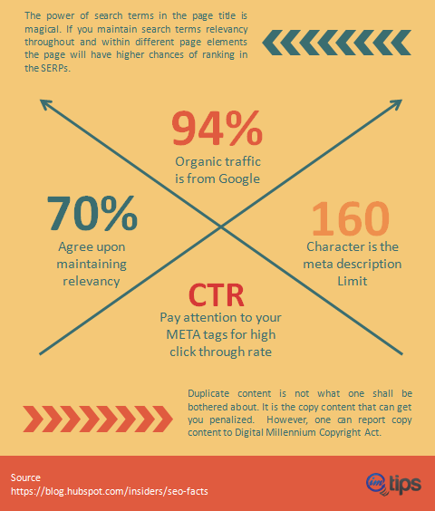 seo facts infographics for imtips.co 2