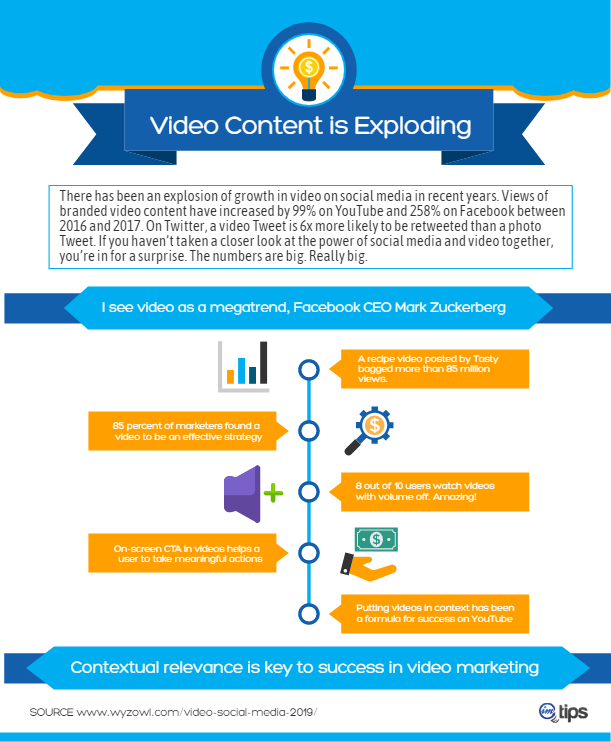 vidoe content inforgraphic for imtips.co