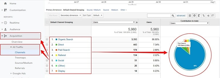 Traffic sources in google analytics of imtips.co