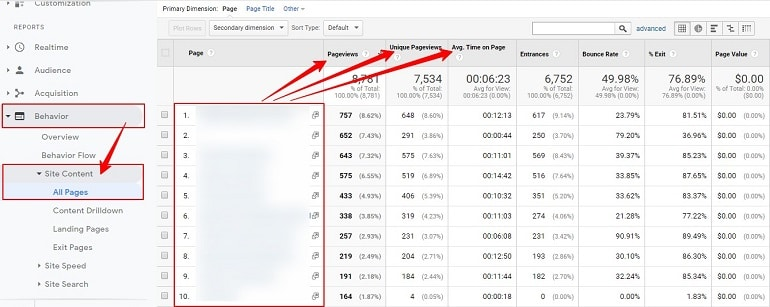most popular pages in google analytics