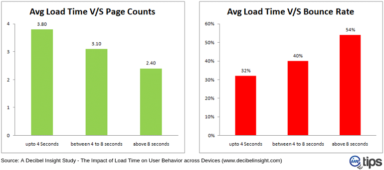site load time