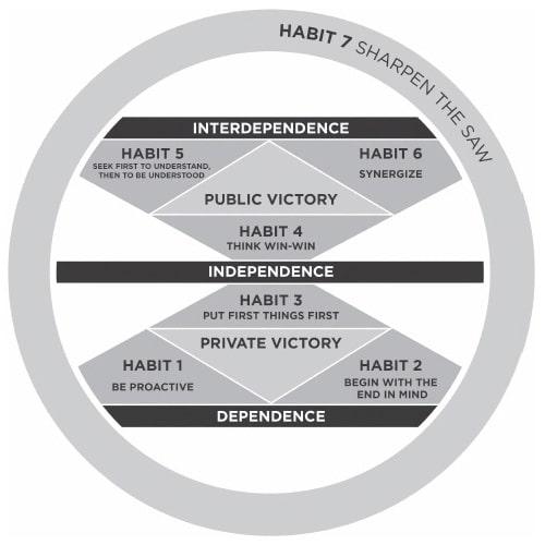 7 Habits of Circle