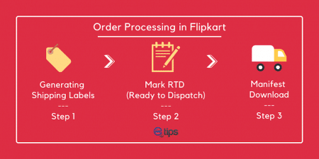 process orders flipkart