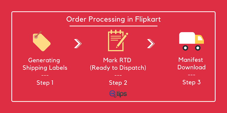 How to Process New Sales Orders in Flipkart?