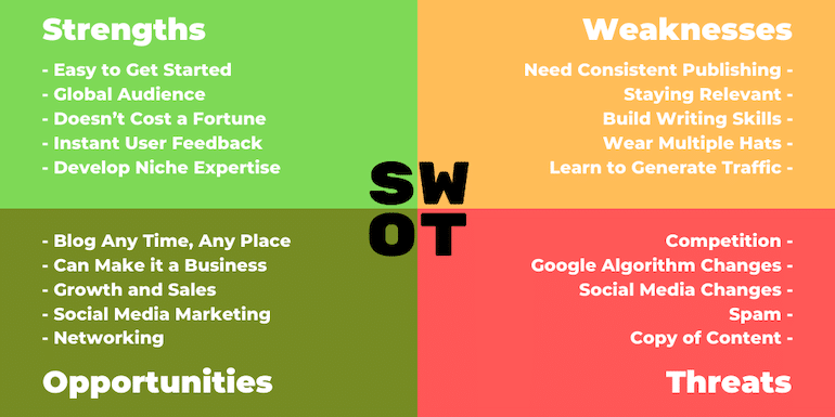 SWOT Analysis of Blogging