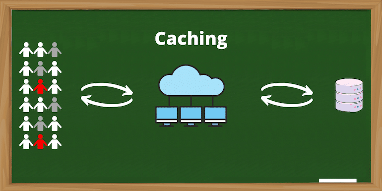 What is Caching for the Web and the Types of Caching