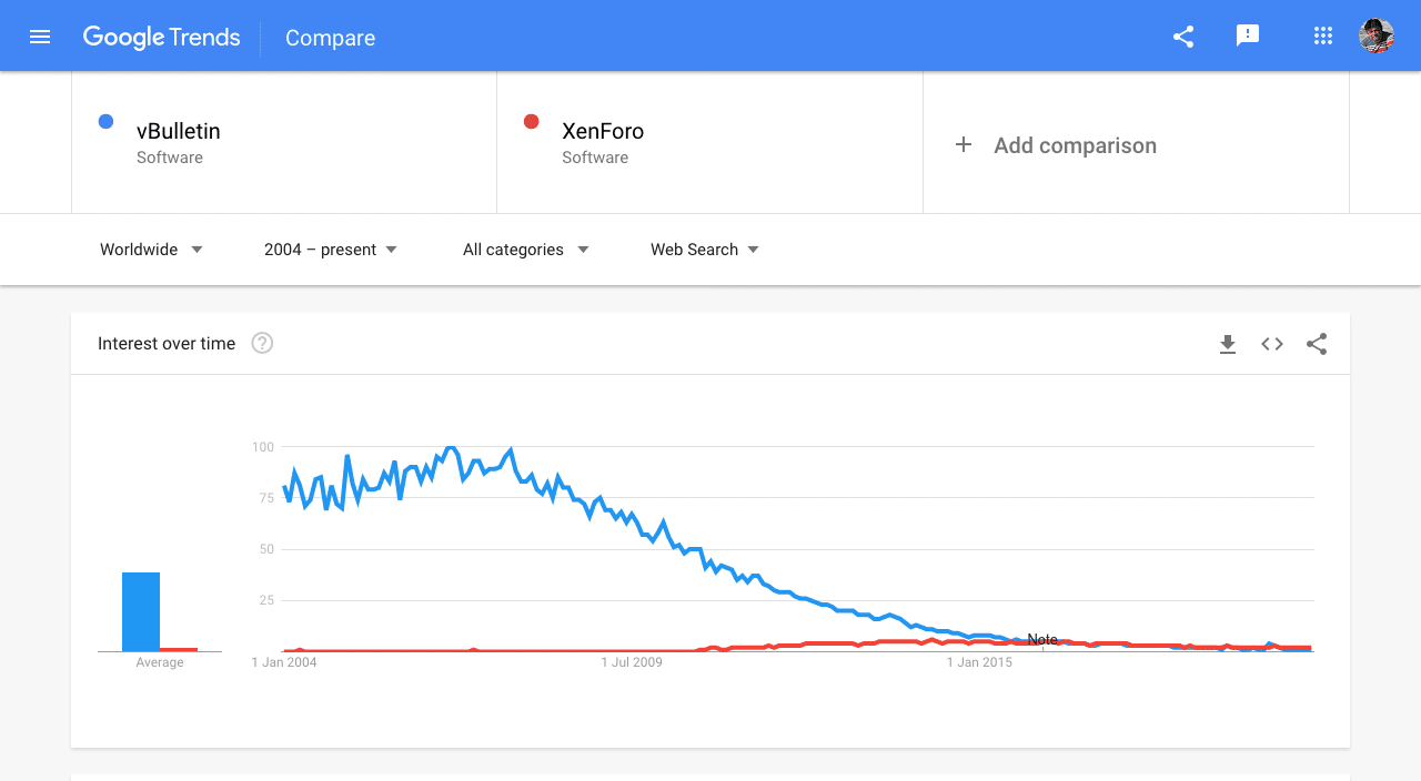 Google Trends vBulletin Vs XenForo