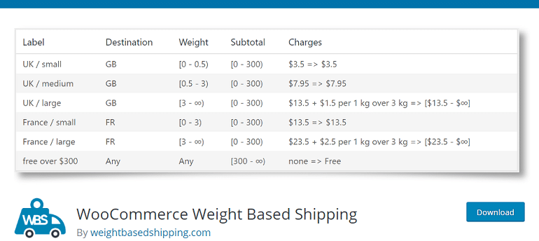 WooCommerce Weight Based Shipping – WordPress plugin