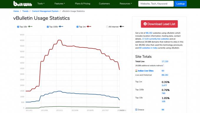 vBulletin Usage Statistics